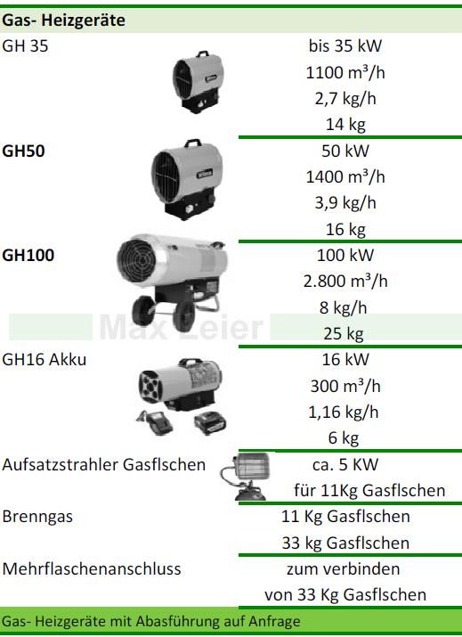 Gasheizgeraet mieten Bundesweit